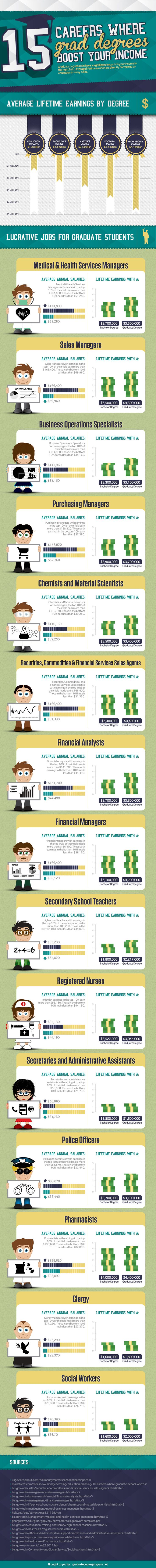 15 Careers Where Grad Degrees Boost Your Income #infographic