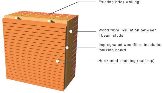 Retrofit Horizontal Cladding On Existing Brick Walling