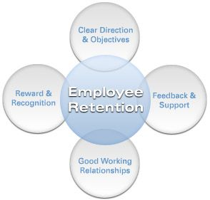 "Employee #Retention - Management Guru  ""Retaining an experienced and trained #employee is 100 times necessary than recruiting 100 new employees."""