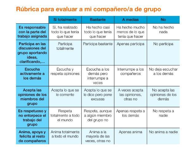Rubricas de evaluación en el aula y CoRubrics