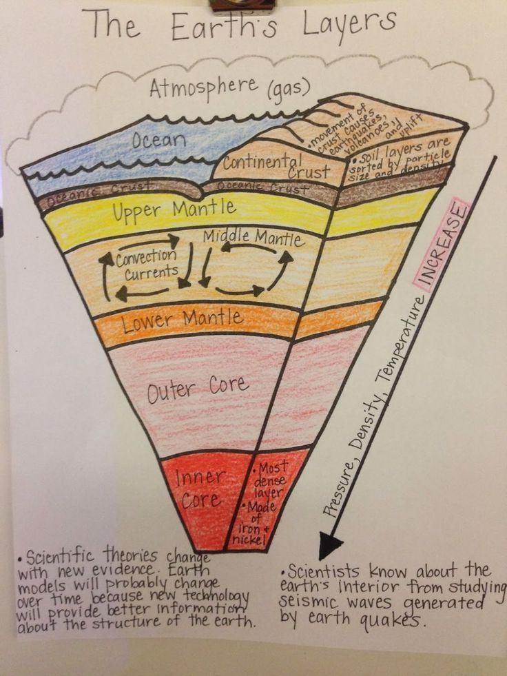 Diagram Earths Layers Foldable Labels Earths Structure