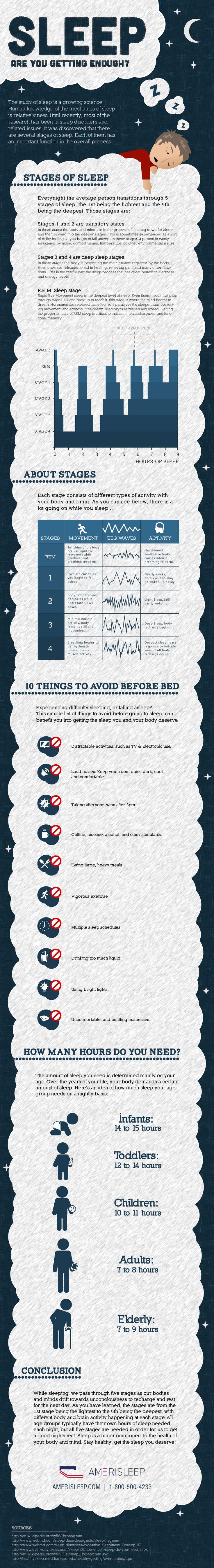 Amerisleep's Stages of Sleep Infographic