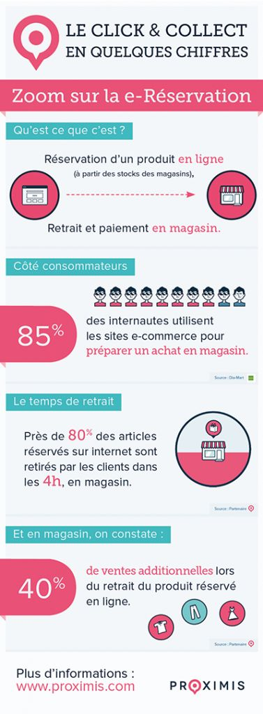 les 18 meilleures images propos de infographies cross canal et e commerce sur pinterest. Black Bedroom Furniture Sets. Home Design Ideas