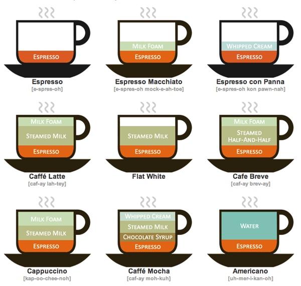 Наглядные рецепты кофе