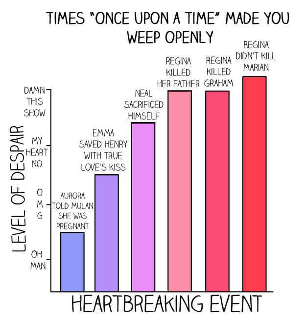 "All of these charts are amazing!!! 13 Charts Only ""Once Upon A Time"" Fans Will Understand"