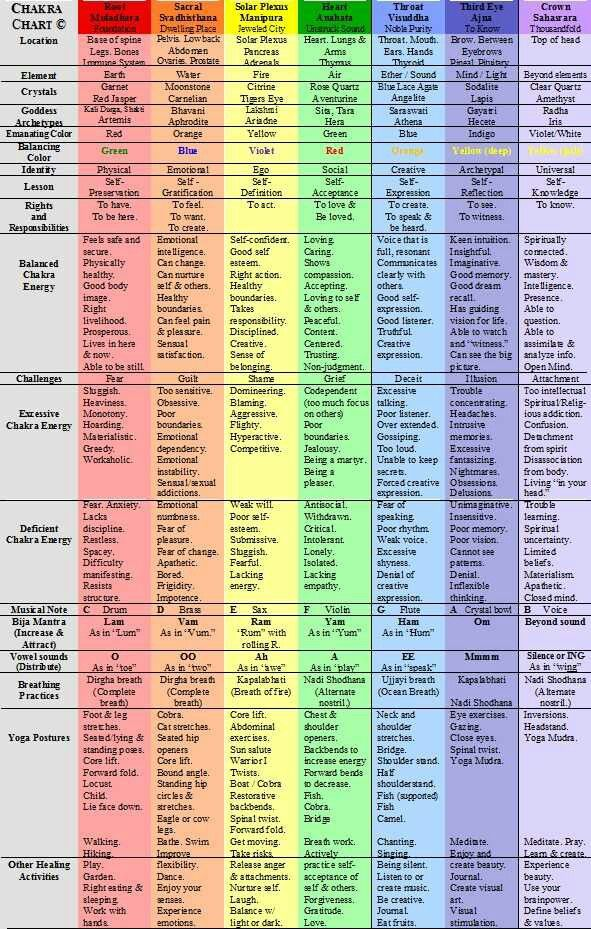 Very explanatory chart. I really think we, western people, tend to devalue the importance of balance. More specifically,  the balancing of the chakras and the impact they have on the way we feel physically,emotionally,spirtually.