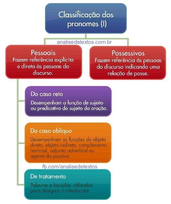 Mapa mental sobre classificações dos Pronomes. Acesse…