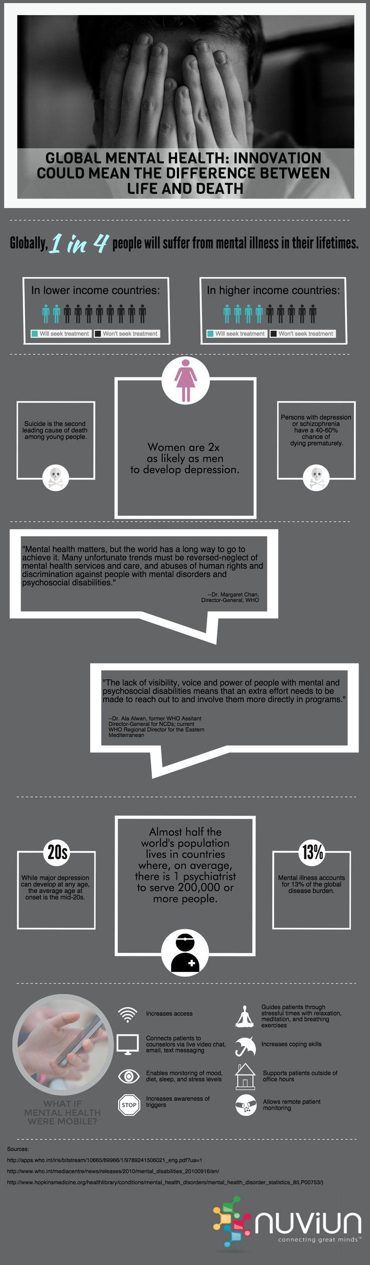 #INFOGRAPHIC: Why Innovation is Needed in Global #MentalHealth via @nuviun. #TeleHealth #RichardAKimballjr http://bit.ly/1FgliNP