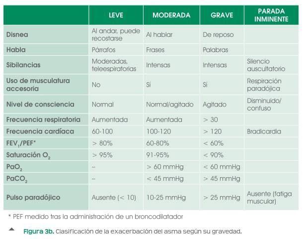 Clasificacion de la exacerbacion del asma segun su ...
