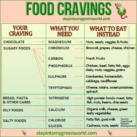 Food Craving Chart This chart makes it easy to understand our food cravings and how to replace them with something equally as satisfying, but healthier. * Print it and keep it inside your pantry.