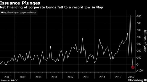 Kyle Bass Says China's Corporate Bond Market Is 'Freezing Up' - Bloomberg