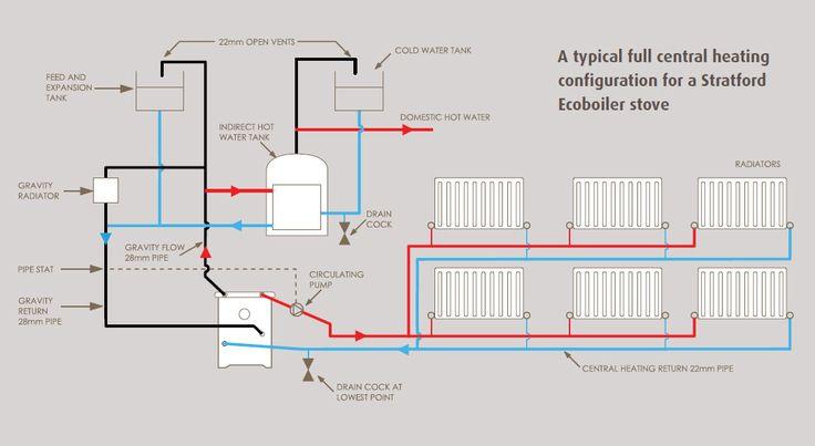 Boiler Stove Diagram French House Restoration Stoves
