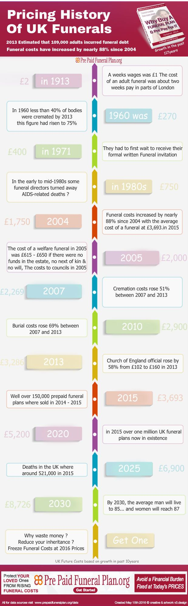 For The First Time, New Breakthrough view 117 Years History #Infographics