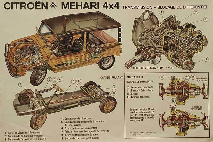 Citroen Mehari 4x4