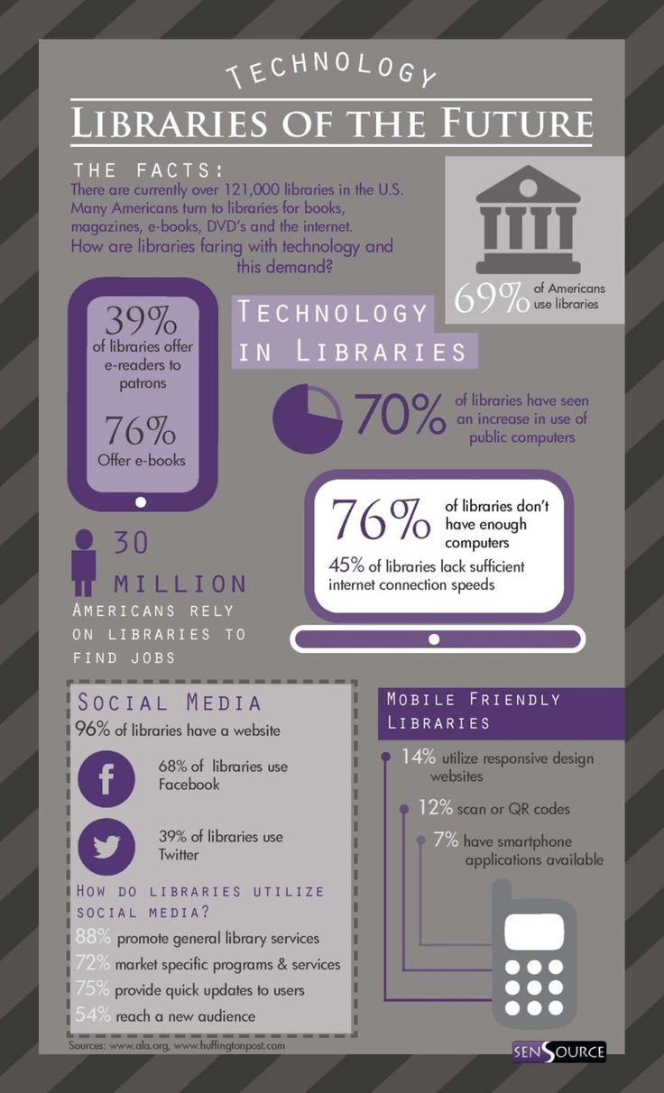 96% of libraries in the U.S. have a website #infographic