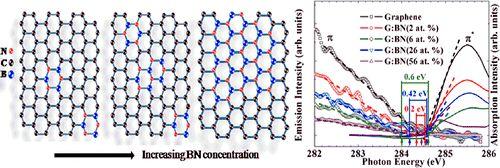 Band Gap Engineering of Chemical Vapor Deposited Graphene by in Situ BN Doping