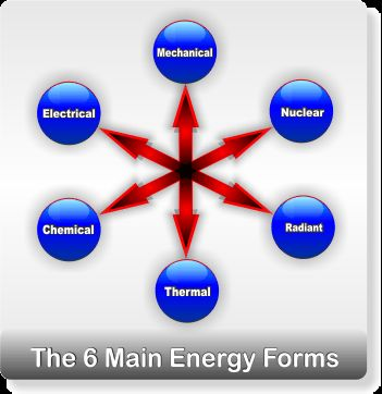 79 best images about Energy on Pinterest