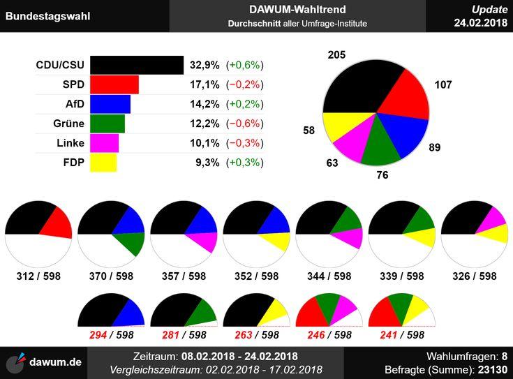 #Wahltrend #Bundestagswahl (24.02.18)   https://dawum.de/Bundestag/ | #Sonntagsfrage #Wahlumfrage #Bundestag #btw