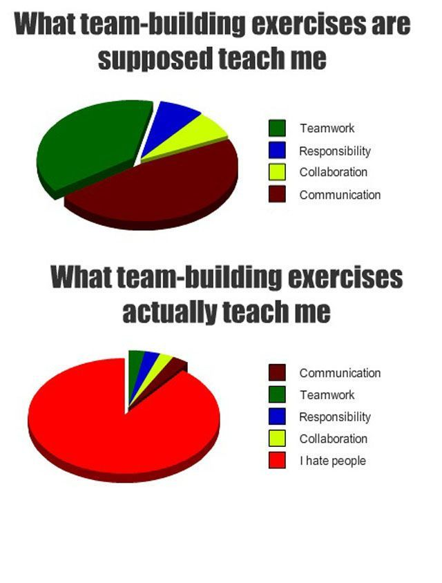 This so isn't accurate. Our XC team building exercises make me love running and my team even more.