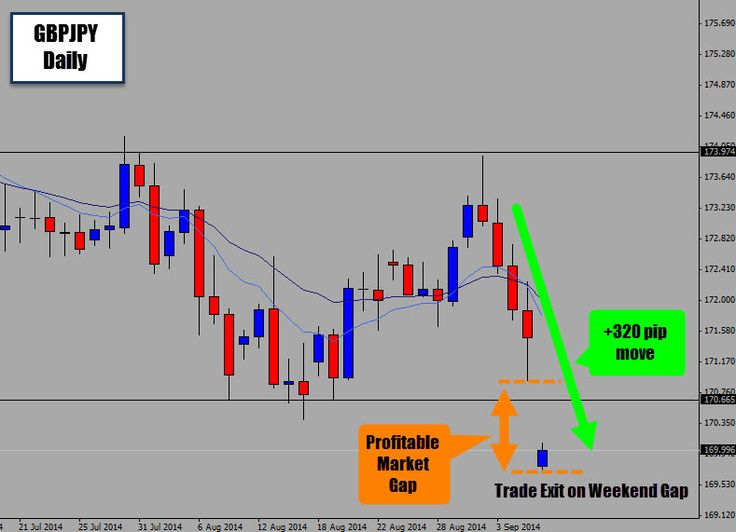 Forex trade weekend