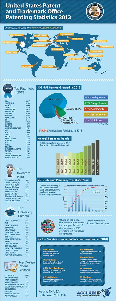11 best patent database images on pinterest infographic 2013 us patent statistics copyright acclaimip fandeluxe Choice Image