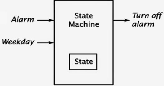 Micro-controllers-FSM –Finite State Machine-Tutorials and Examples  http://www.ingenuitydias.com/2014/03/micro-controllers-fsm-finite-state_26.html