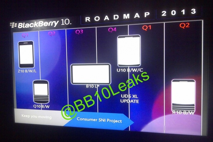 Rumored BlackBerry 10 2013 roadmap - Tablets, Phablets and more?! | CrackBerry.com
