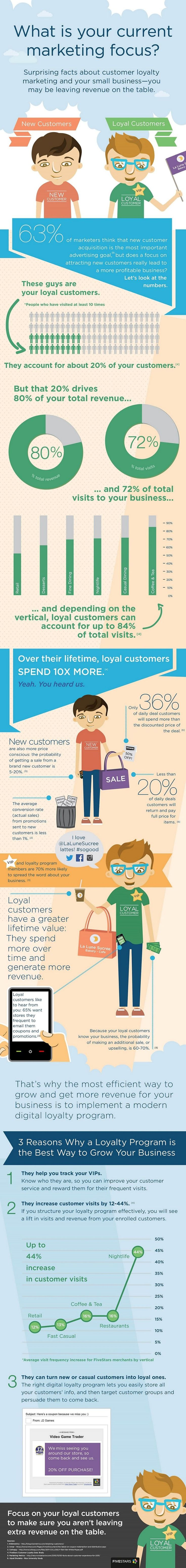 Customer Relationships - Surprising Facts About Customer Loyalty Marketing [Infographic] : MarketingProfs Article