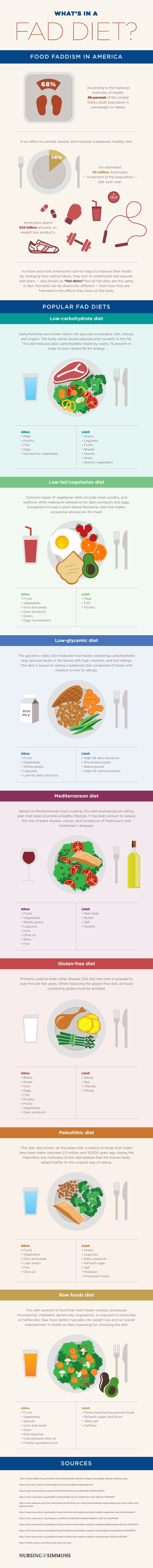 This pin is a good resource to illustrate the types of food restrictions the popularized fad diets have.  It is important to understand that these diets all effect the body differently and excluding an entire food group from ones diet can have lasting life-threatening effects.  It's important to educate the public because the popularity of these fad diets come and go but what will truly help weight loss is a healthy well-balanced diet and exercise.
