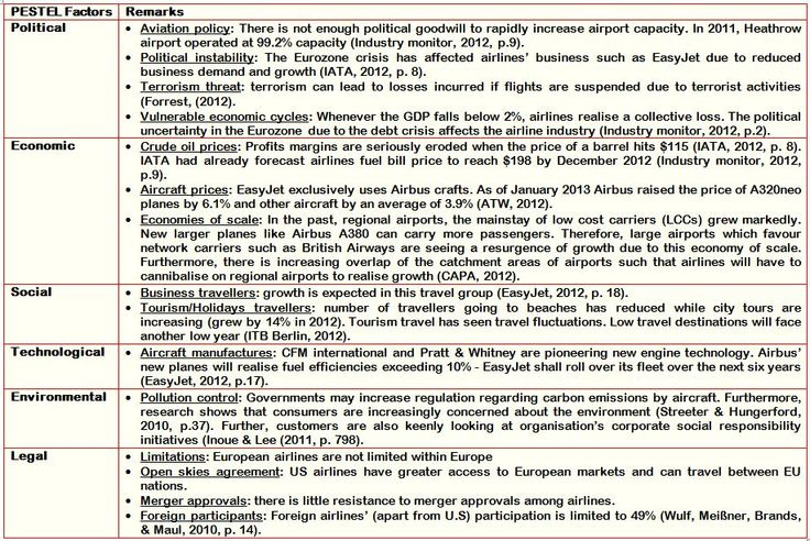 PESTEL analysis of Skoda