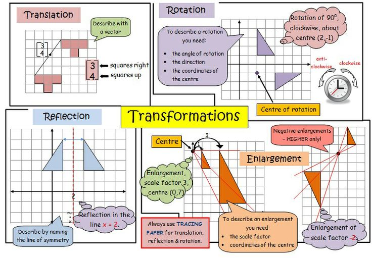 Transformations Revision Poster