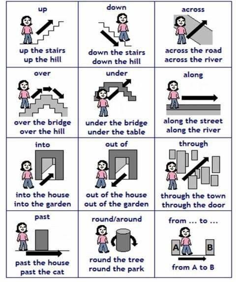 #Prepositions of movement #grammar