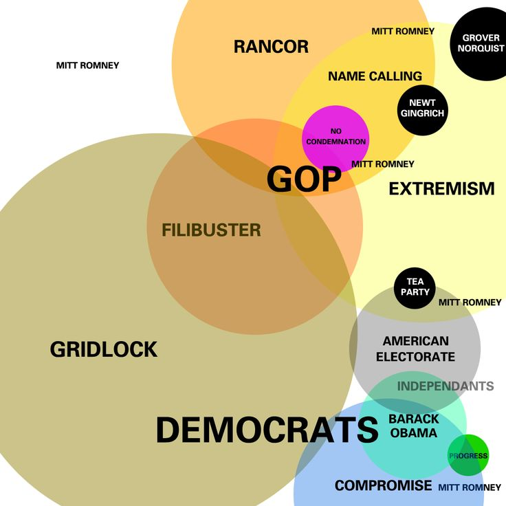 "This is a Euler Diagram of the present state of American politics. Please note: Mitt Romney seems to be ""all over the map"" here."
