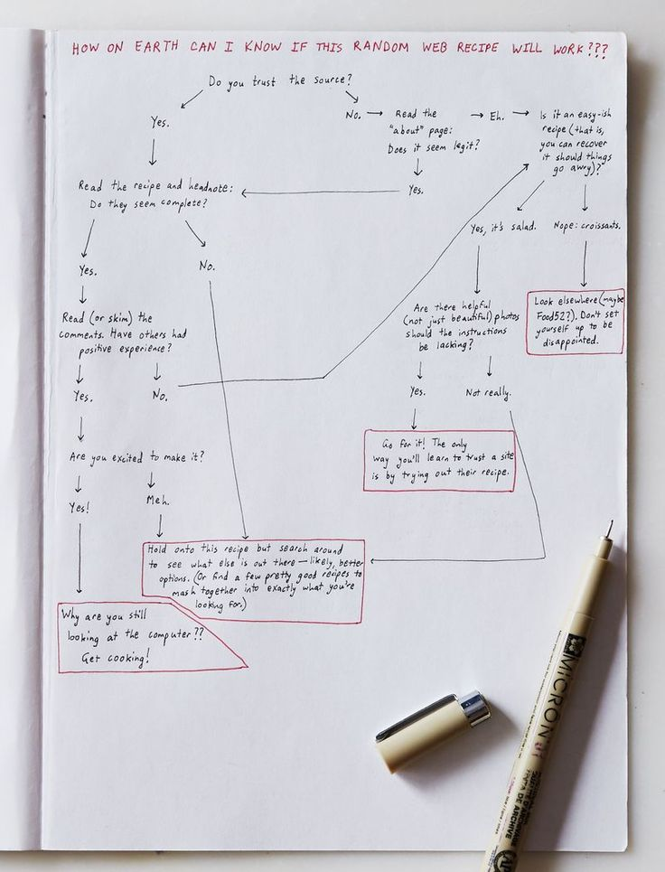 A Flowchart to Figure Out If That Random Web Recipe Will Work - food 52  (www.ChefBrandy.com)