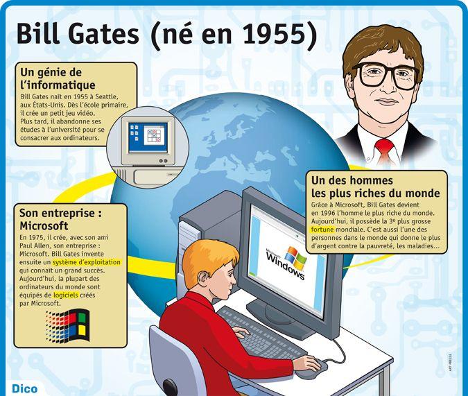 Fiche exposés : Bill Gates (né en 1955)