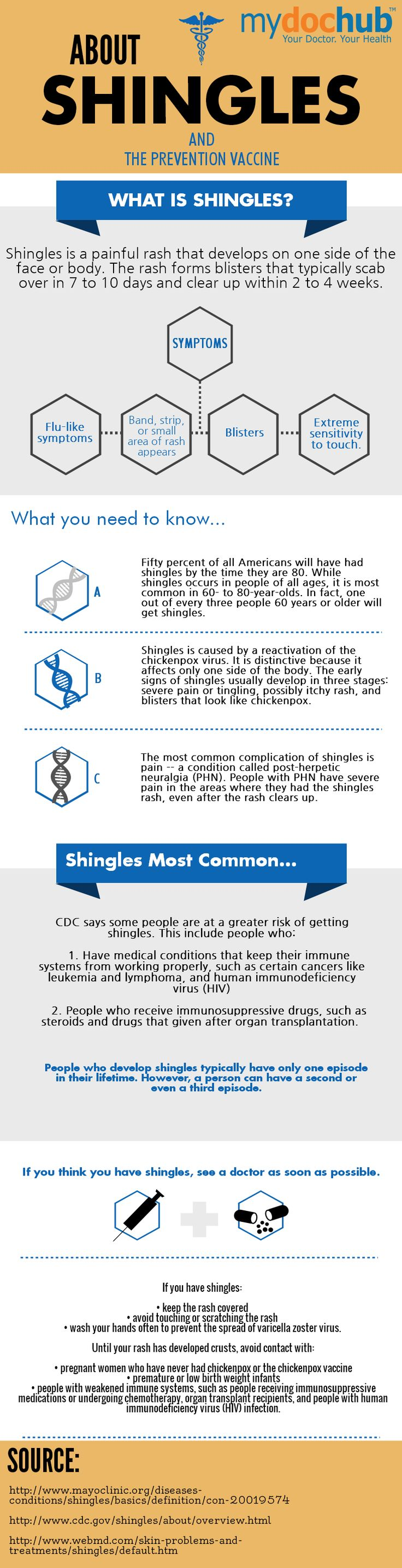 MyDocHub has put together a comprehensive infographic explaining the symptoms, as well as causes of shingles and risk factors and other pertinent facts about shingles. #infographic