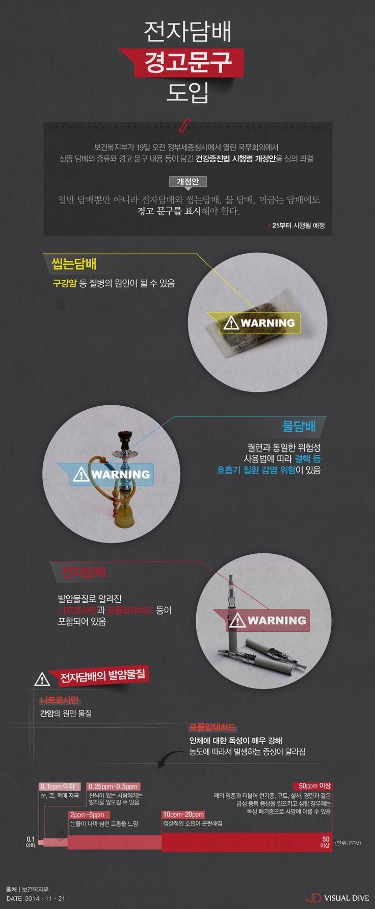 전자담배도 '발암물질' 경고문구 표기 의무화한다 [인포그래픽] #cigarette / #Infographic ⓒ 비주얼다이브 무단 복사·전재·재배포 금지