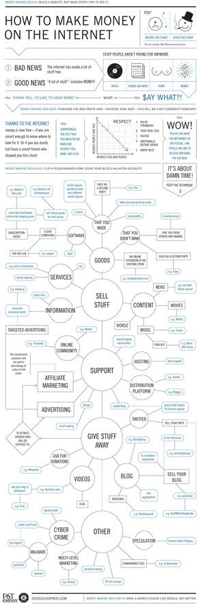 Money online. social-media-info