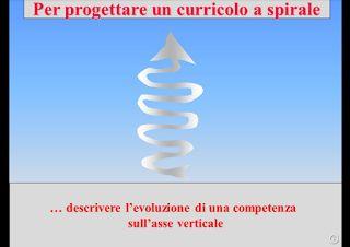 Guamodì Scuola: Modello di curricolo verticale per competenze, per ogni anno, per ogni classe