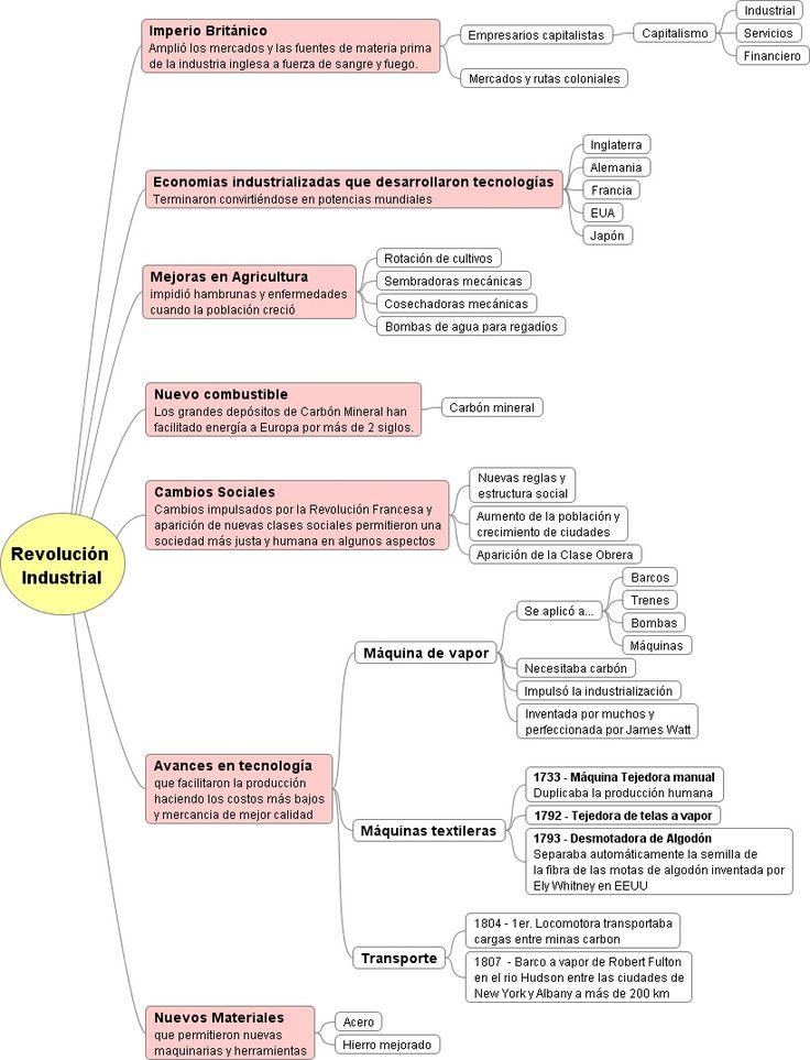 Mapa Conceptual Factores