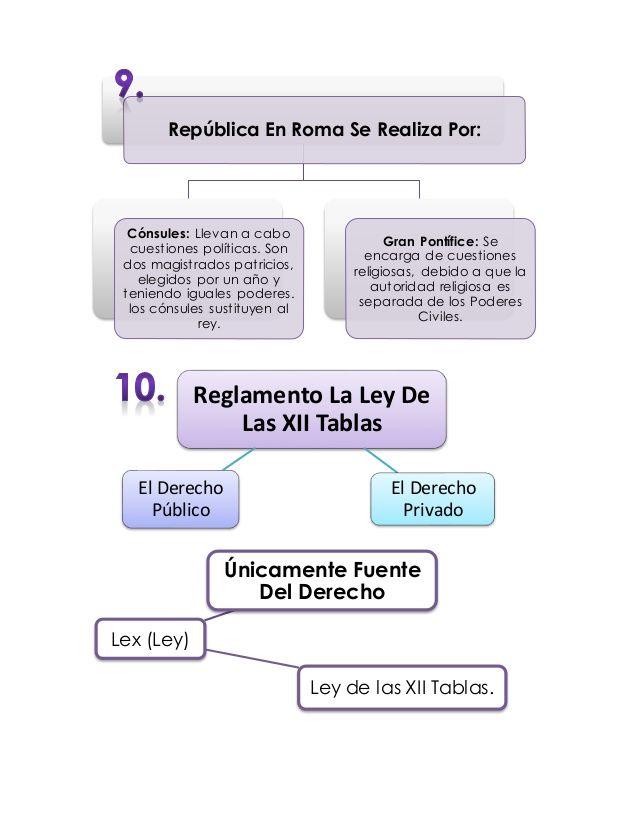 Derecho Romano Mapas Conceptuales School Related Law Student Justitia