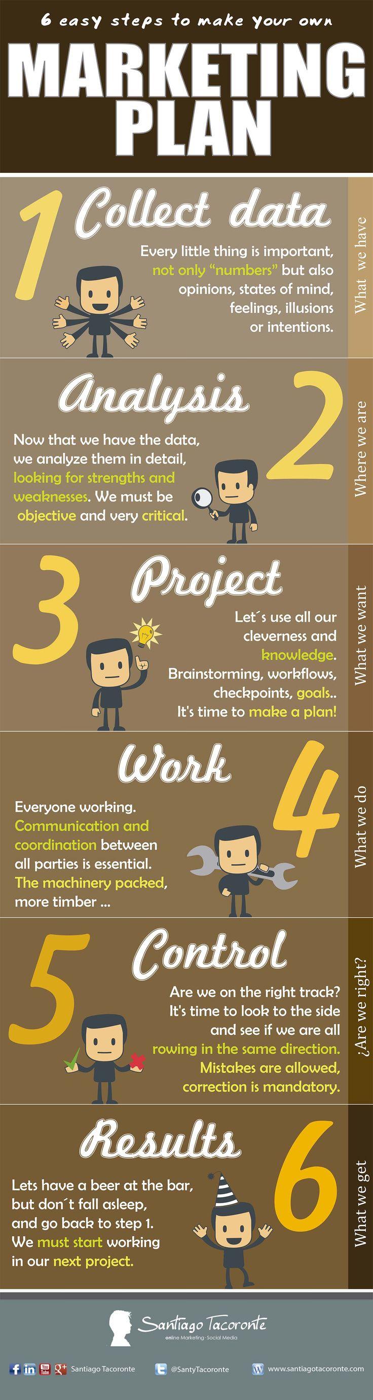 #Infografía 6 pasos para hacertu plan de #Marketing