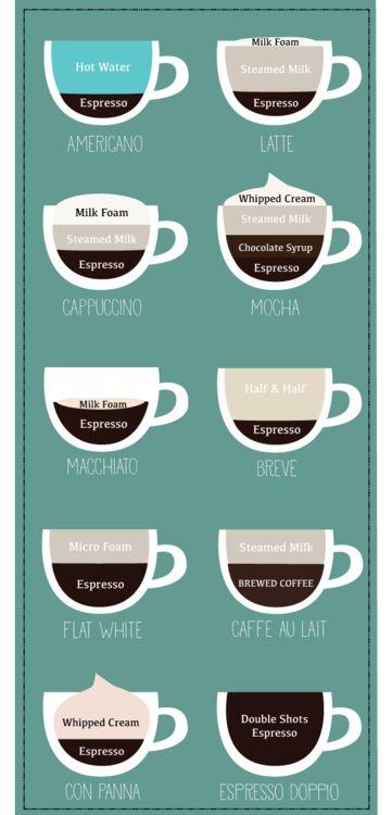 theindianbean:  Know your espresso beverages