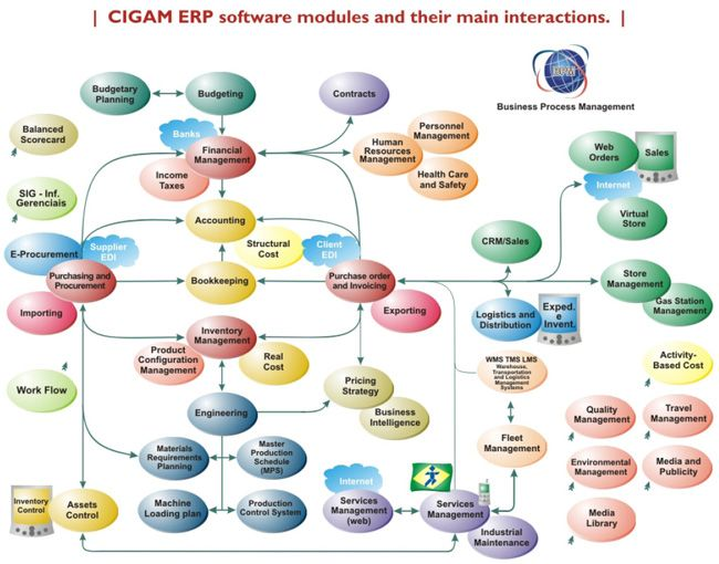 erp software modules Erp (enterprise resource planning) are core software used by companies to coordinate information in every area of the business erp helps to manage company-wide.