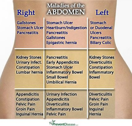 16 of the Most Common Types of Abdominal Pain