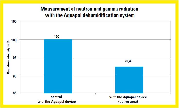Measurement of neutron and gamma radiation