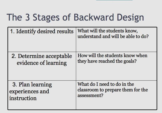 Backwards Lesson Planning Template Awesome Backward Design Model Backwards Design Lesson Plan Templates Curriculum Development Instructional Planning