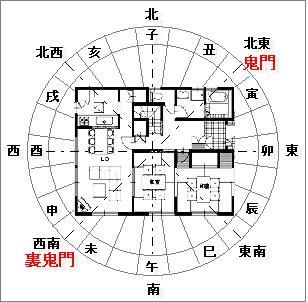 家相の方位盤