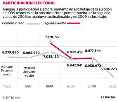 Comandos de Matthei y Bachelet en alerta por baja participación en balotaje