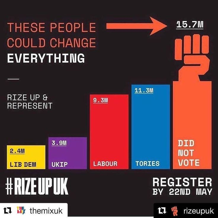 Register to vote online at gov.uk by midnight on Monday!!! #Repost @themixuk (@get_repost)  Make it count people register to vote! Only 2 days before time's up!  #RegisterToVote #GE2017 #snapelection #generalelections2017 #ukpolitics #politics #primeminister #Repost @rizeupuk (@get_repost)  #rizeupuk  Make sure you register to vote by 22nd May for the #GE2017  on 8th June. SHARE SHARE SHARE